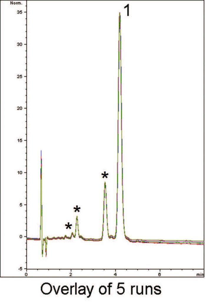 Cannabis Chromatogram